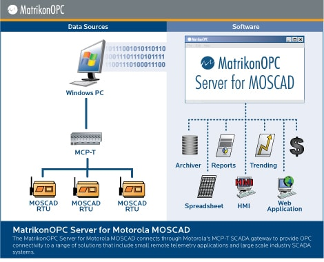 Motorola IP Gateway OPC Server (MOSCAD)
