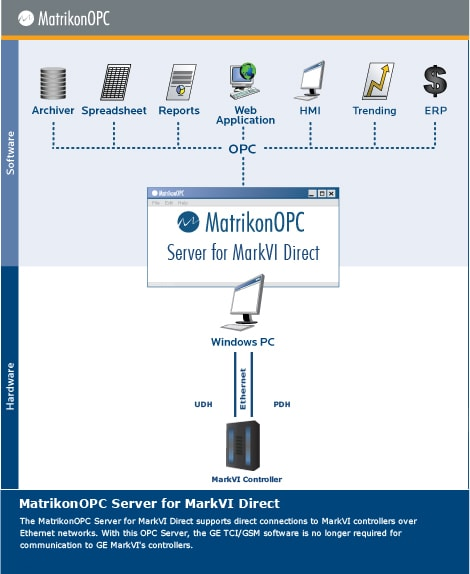 OPC Server for GE Speedtronic Mark VI(e) Turbine Controller