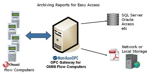 MatrikonOPC Gateway for OMNI Flow Computers