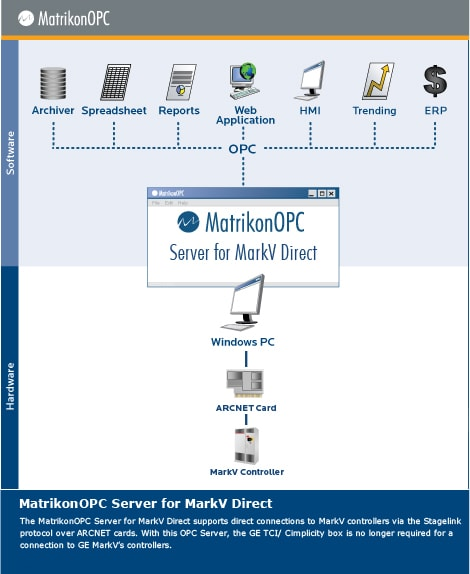 GE Speedtronic Mark V OPC Server (Direct)
