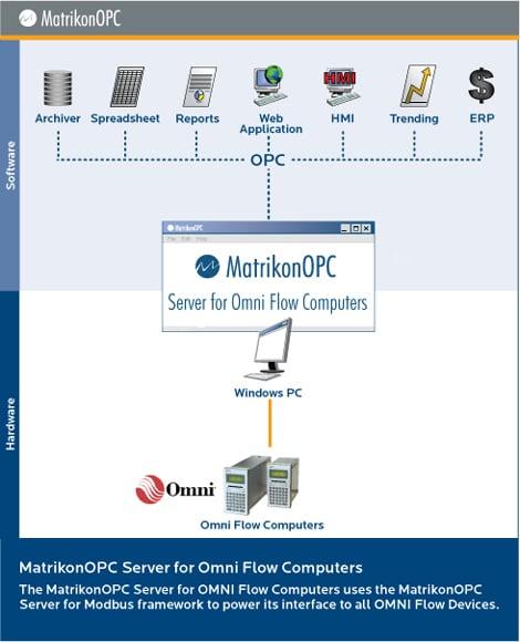 MatrikonOPC Server for OMNI Flow Computers