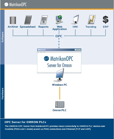 OPC Server for OMRON CS1G/H-CPU-EV1