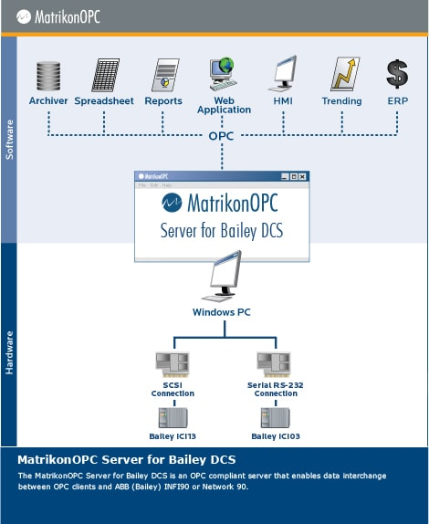 Bailey OPC Server (SemAPI)