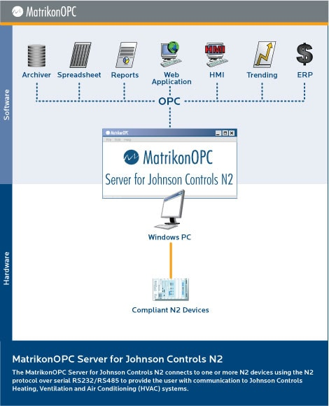JC N2 (Johnson Controls) OPC Server