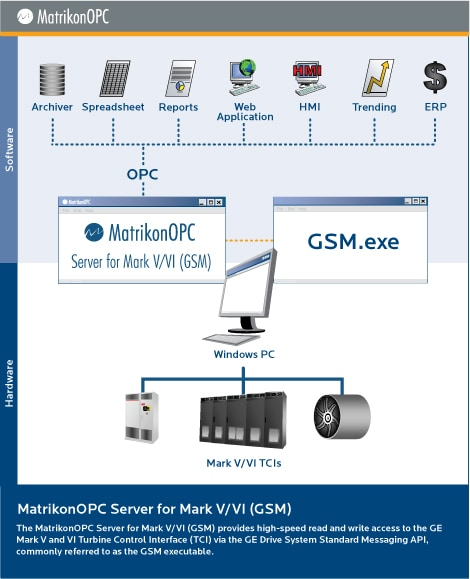 OPC Server for GE MarkVI (GSM)