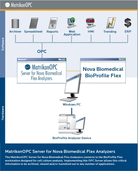 Nova BioProfile FLEX Analyzer OPC Server