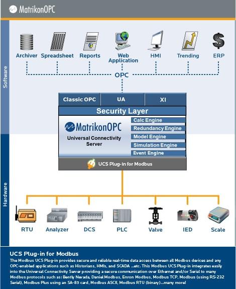 Honeywell udc 3300 user Manual