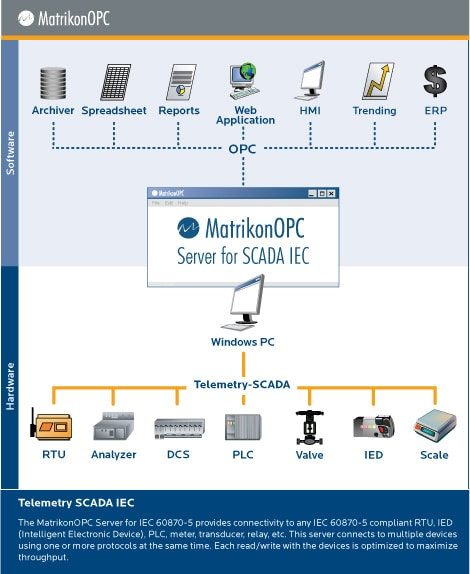 OPC Server for Device Communications Standards IEC 60870-5-101 Compatible Devices