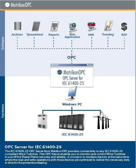 IEC 61400-25 OPC Server