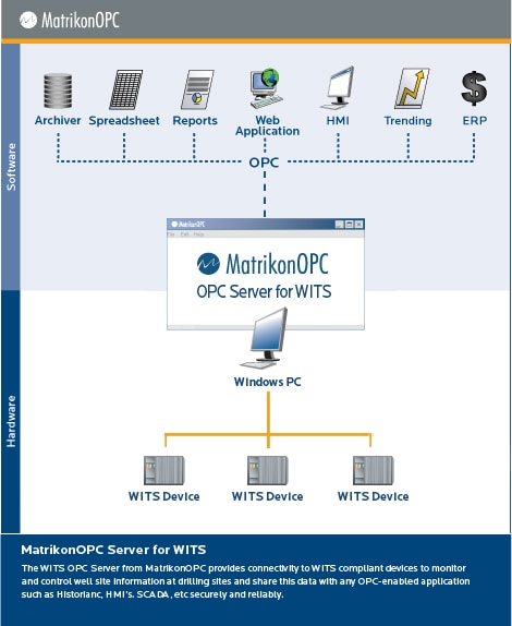 WITS OPC Server