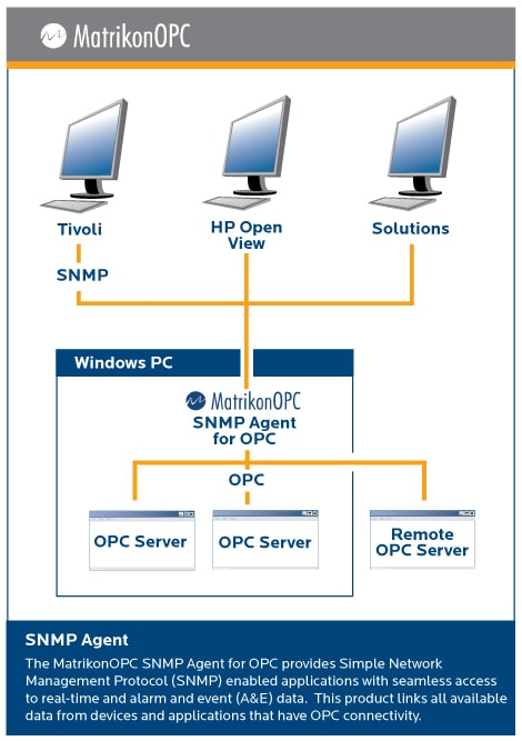 SNMP Agent for OPC