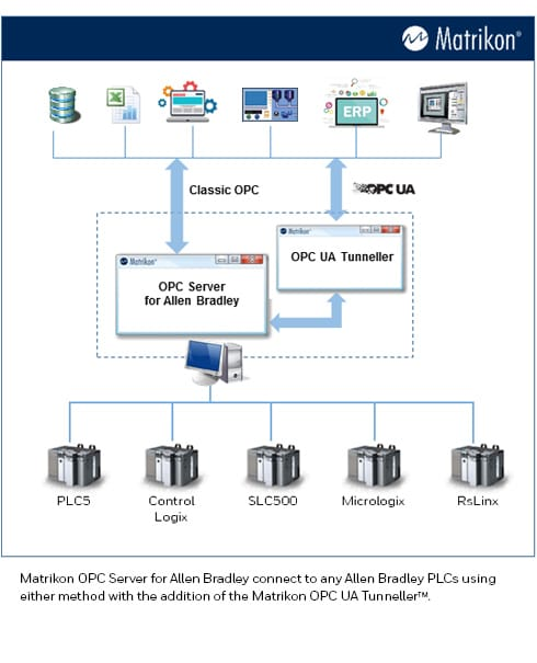 OPC Server for Allen-Bradley ControlLogix 5550 over Ethernet/IP