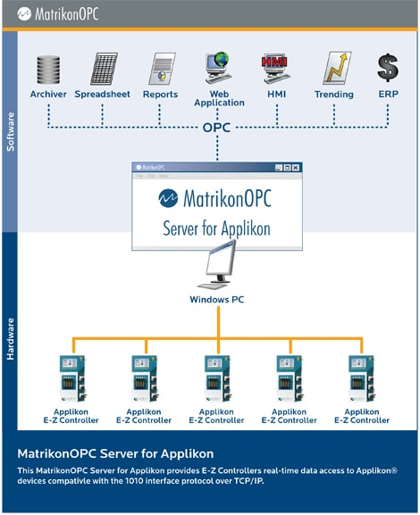Applikon OPC Server from MatrikonOPC