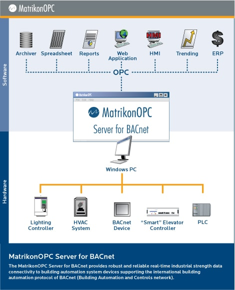 BACnet OPC Server for BACnet Devices