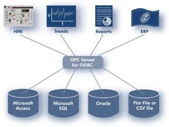 DDE Server for Microsoft SQL Server