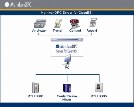 The cimplicity opc server is an out-of-process server compliant with the opc data