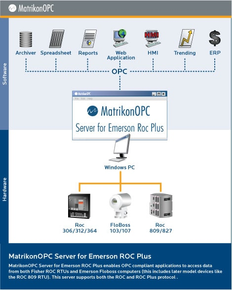 OPC Server for Emerson ROC 827