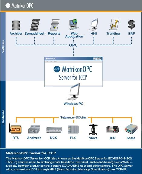 ICCP OPC Server