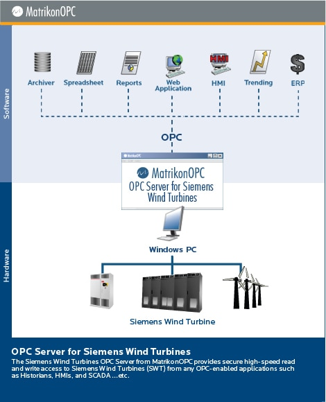 Siemens Wind Turbines OPC Server
