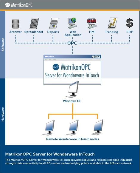 Wonderware InTouch OPC Server
