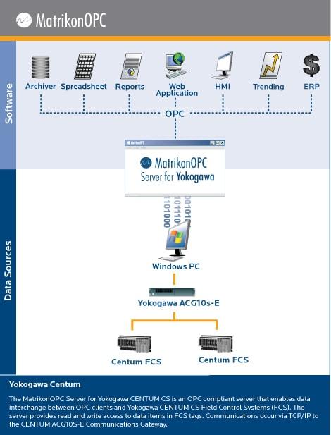 Yokogawa OPC Server