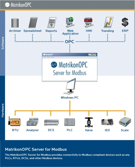 Modbus OPC Server for Modbus Devices