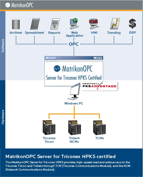 OPC Server for Triconex HPKS Certified