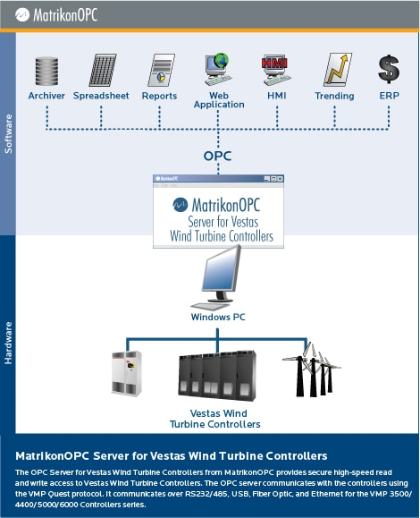 Vestas Wind Turbine Controllers OPC Server