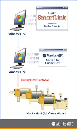 Husky machine data integrated into SmartLink via OPC