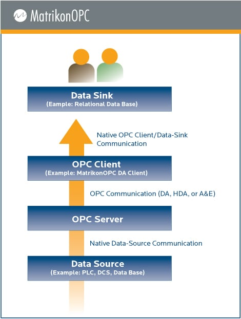 Opc Client Opc Server Architecture At Matrikonopc