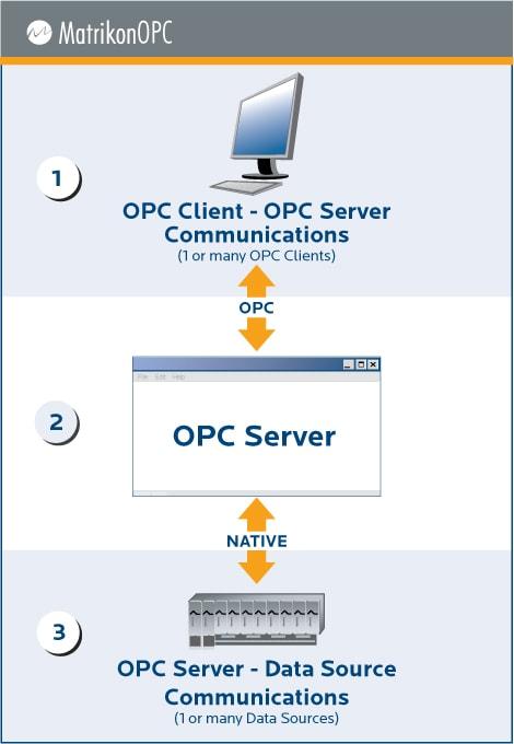 OPC Server at MatrikonOPC com