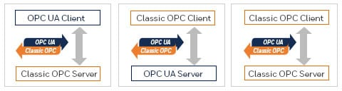 OPC Client and OPC Server connection