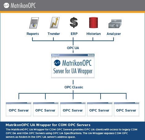 MatrikonOPC UA Wrapper for COM OPC Servers