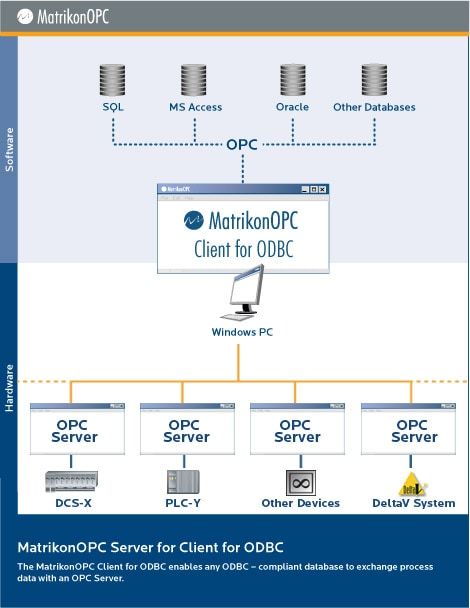 Log OPC data in SQL and other ODBC-compliant databases with
