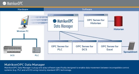 Map and Bridge OPC Servers with OPC Data Manager