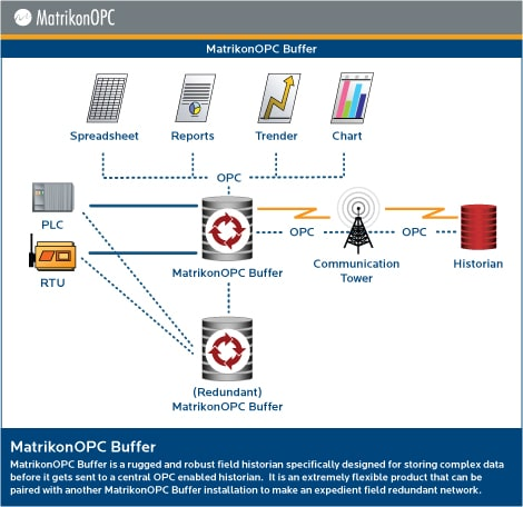 MatrikonOPC Buffer - Architecture Diagram