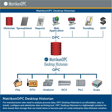 MatrikonOPC Desktop Historian - Architecture Diagram