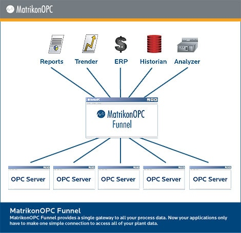 A Single Gateway for OPC Client-Server Connections