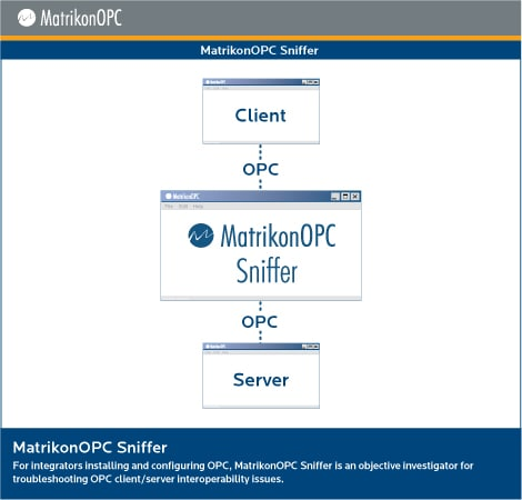 MatrikonOPC Sniffer - Architecture Diagram