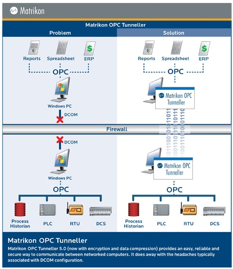 MatrikonOPC Tunneller™ software - Architecture Diagram