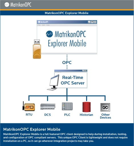 MatrikonOPC Explorer - Architecture Diagram