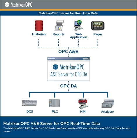 MatrikonOPC Alarms and Events Server for Real Time Data - Architecture Diagram