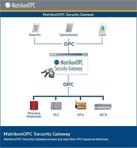 MatrikonOPC Security Gateway