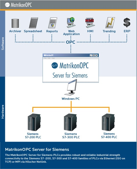 OPC Server for Siemens