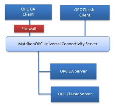 OPC UA Delivers Enterprise Wide DCS Visibility - Are you ready?